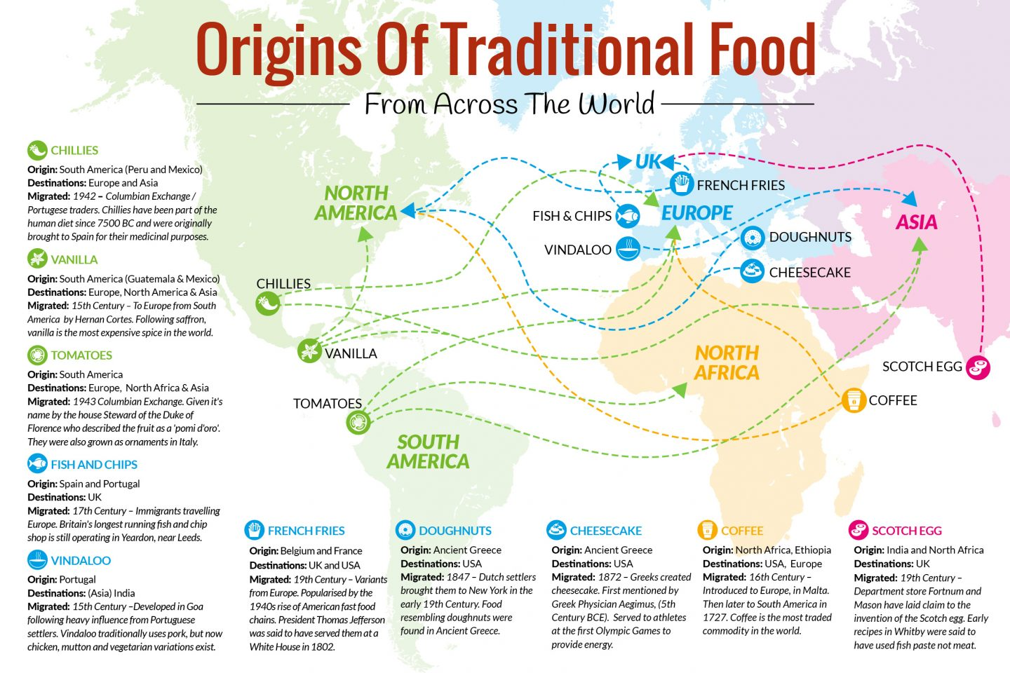 The Origins of Traditional Food: Discover Where Your Favourite Traditional Foods Come From #foodorigins #worldfood #traditionalfood