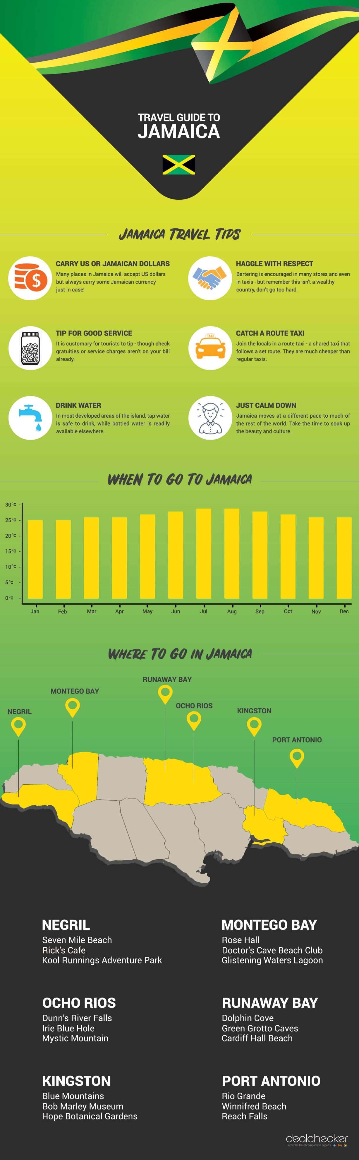 A guide to Jamaica